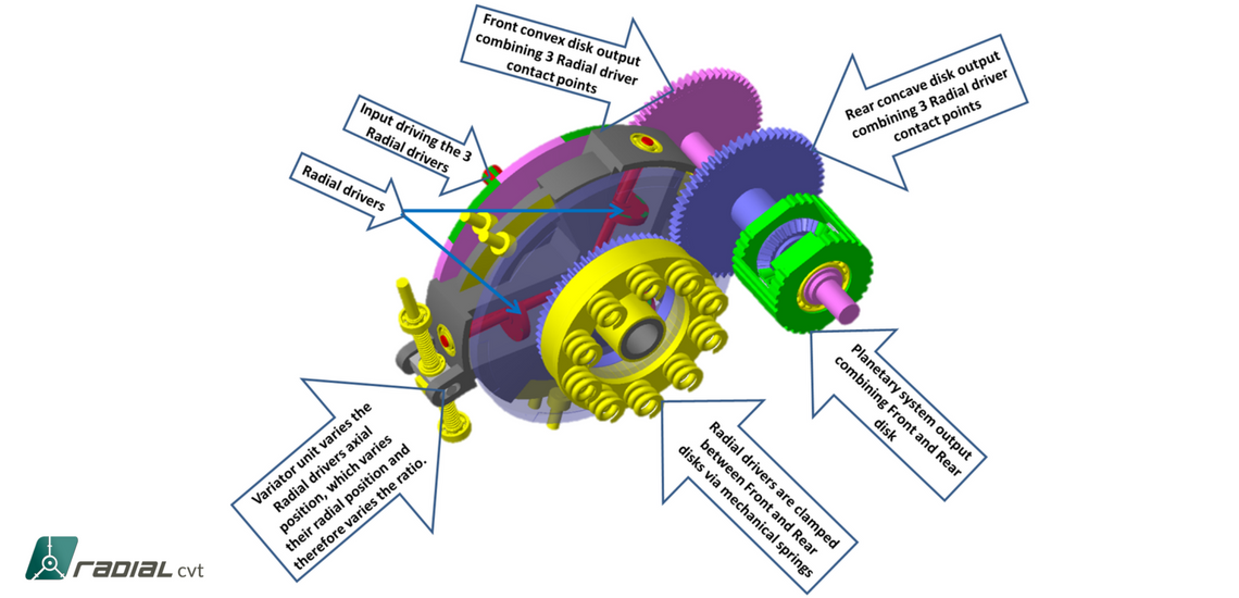 RADIALcvt components and function
